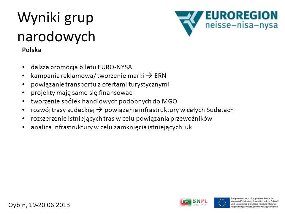 Wyniki grup narodowych Polska dalsza promocja biletu EURO-NYSA kampania reklamowa/ tworzenie marki ERN powiązanie transportu z ofertami turystycznymi