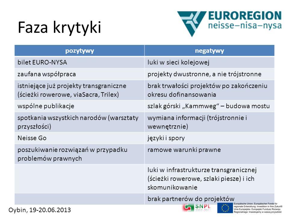 Faza krytyki pozytywynegatywy bilet EURO-NYSAluki w sieci kolejowej zaufana współpracaprojekty dwustronne, a nie trójstronne istniejące już projekty t