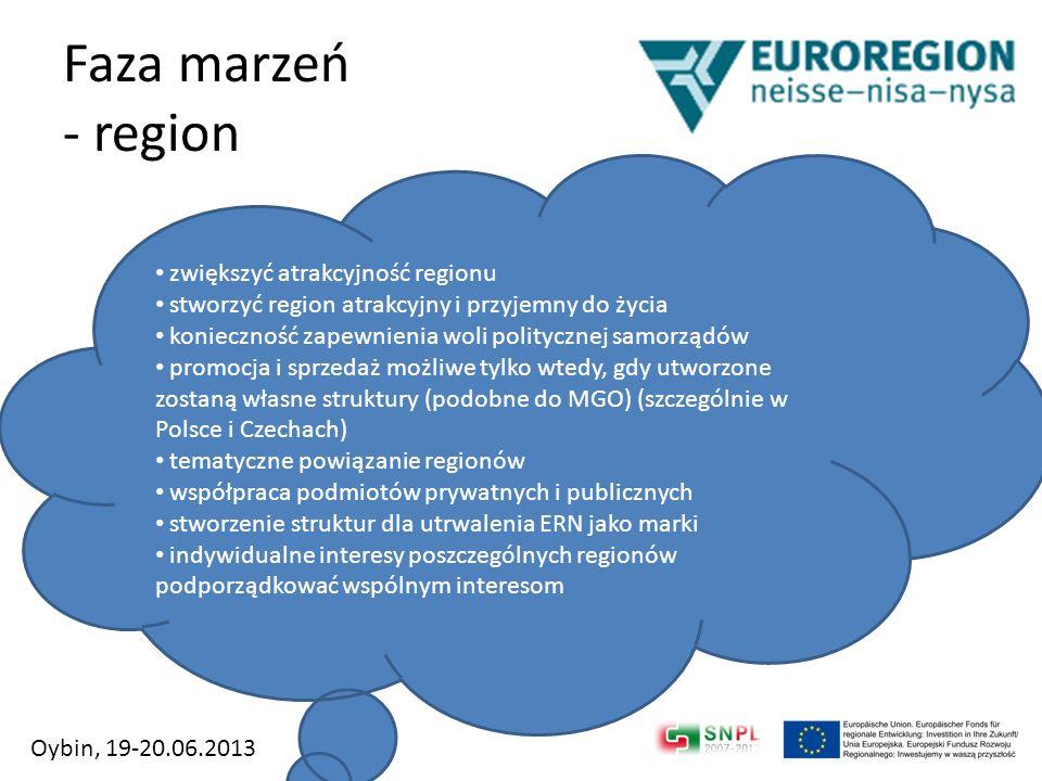 Faza marzeń - region zwiększyć atrakcyjność regionu stworzyć region atrakcyjny i przyjemny do życia konieczność zapewnienia woli politycznej samorządó