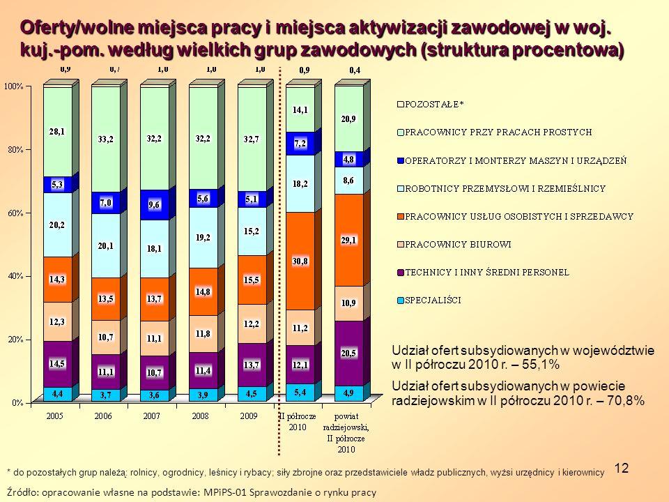 12 Źródło: opracowanie własne na podstawie: MPiPS-01 Sprawozdanie o rynku pracy * do pozostałych grup należą: rolnicy, ogrodnicy, leśnicy i rybacy; si
