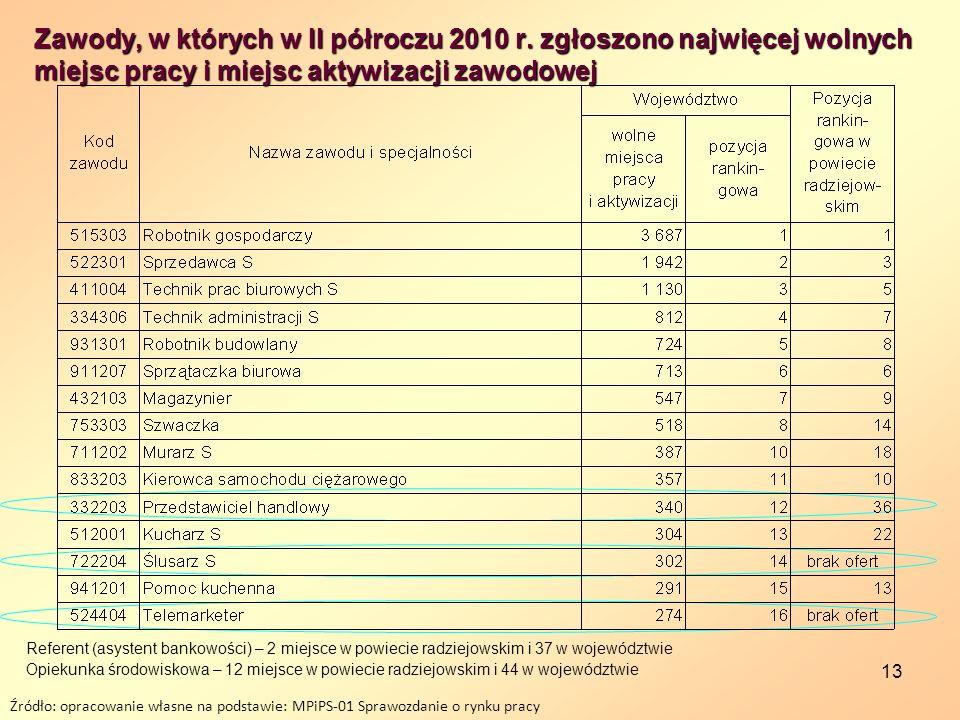 13 Zawody, w których w II półroczu 2010 r. zgłoszono najwięcej wolnych miejsc pracy i miejsc aktywizacji zawodowej Źródło: opracowanie własne na podst
