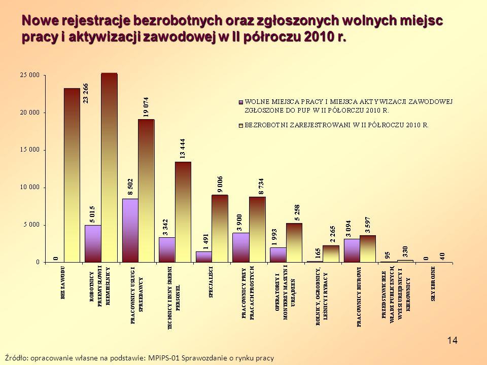 14 Nowe rejestracje bezrobotnych oraz zgłoszonych wolnych miejsc pracy i aktywizacji zawodowej w II półroczu 2010 r. Źródło: opracowanie własne na pod