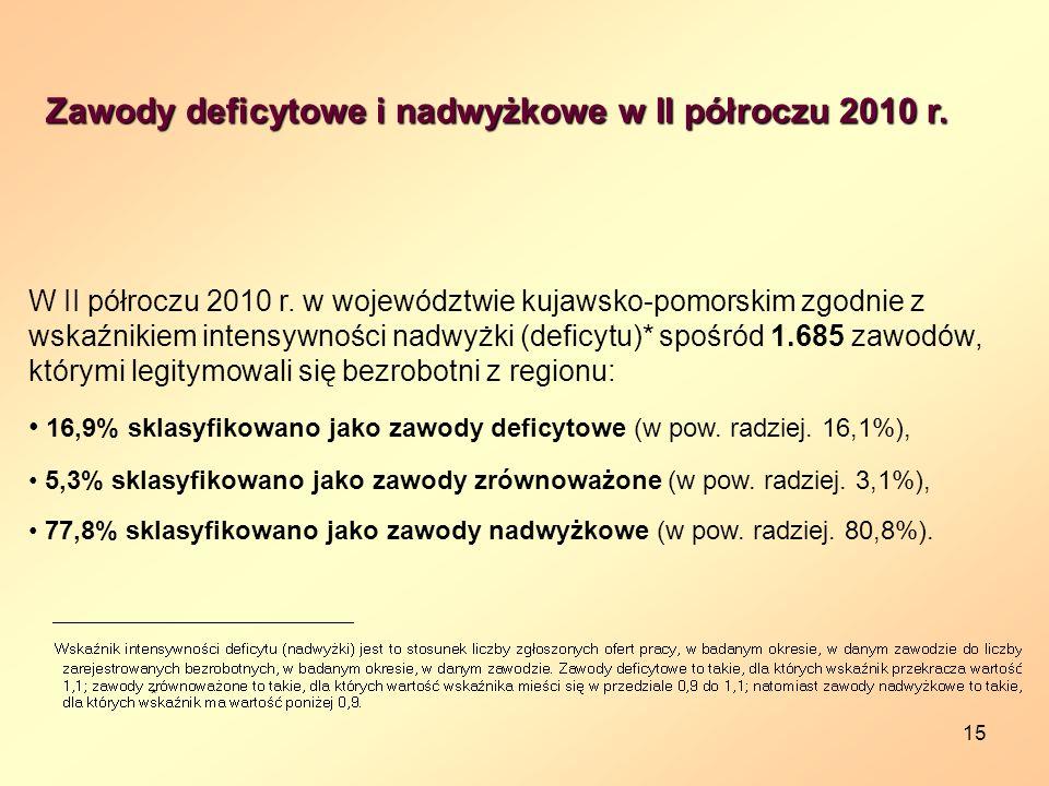 15 Zawody deficytowe i nadwyżkowe w II półroczu 2010 r. W II półroczu 2010 r. w województwie kujawsko-pomorskim zgodnie z wskaźnikiem intensywności na
