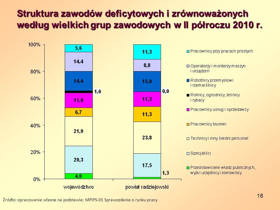 16 Struktura zawodów deficytowych i zrównoważonych według wielkich grup zawodowych w II półroczu 2010 r. Źródło: opracowanie własne na podstawie: MPiP