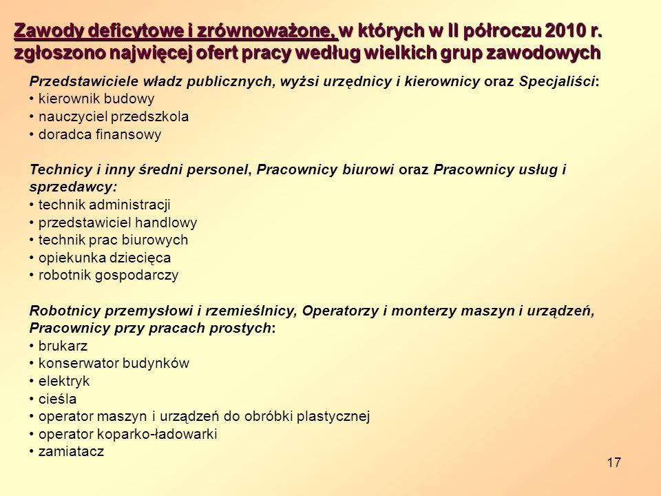 17 Zawody deficytowe i zrównoważone, w których w II półroczu 2010 r.
