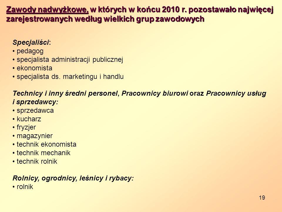 19 Zawody nadwyżkowe, w których w końcu 2010 r.