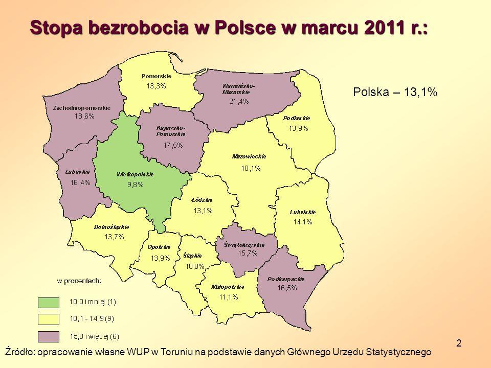 2 Stopa bezrobocia w Polsce w marcu 2011 r.: Polska – 13,1% Źródło: opracowanie własne WUP w Toruniu na podstawie danych Głównego Urzędu Statystyczneg
