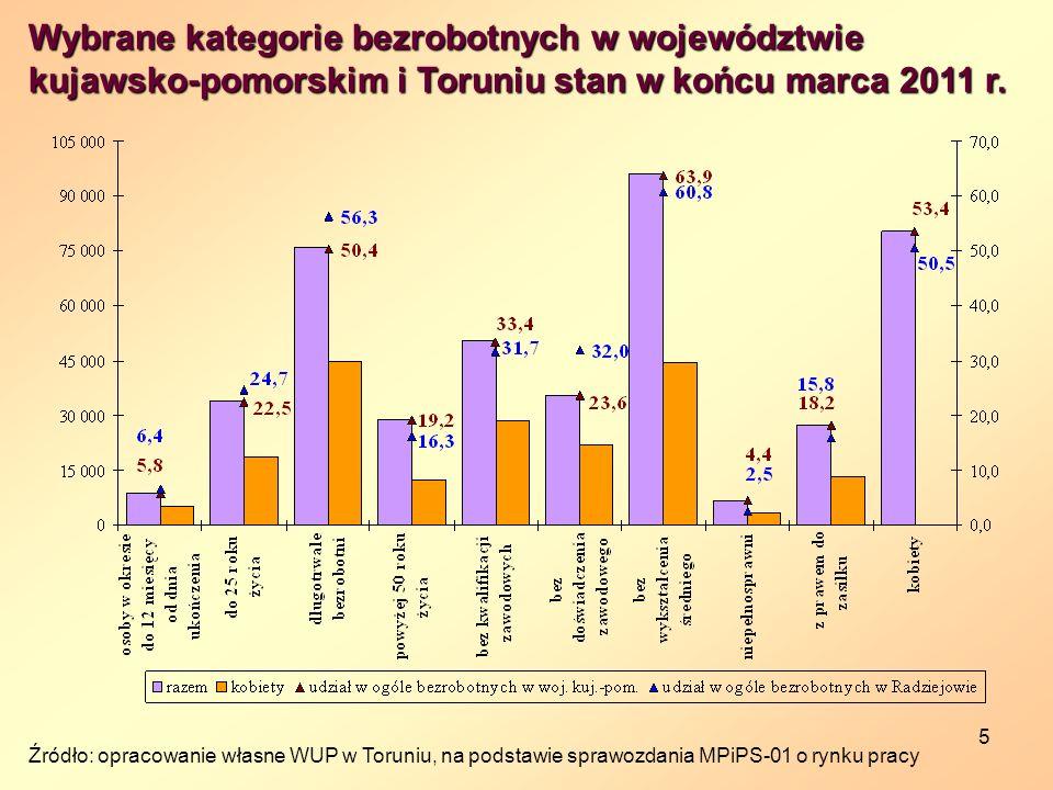 5 Wybrane kategorie bezrobotnych w województwie kujawsko-pomorskim i Toruniu stan w końcu marca 2011 r. Źródło: opracowanie własne WUP w Toruniu, na p