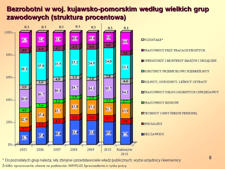 8 Bezrobotni w woj. kujawsko-pomorskim według wielkich grup zawodowych (struktura procentowa) Źródło: opracowanie własne na podstawie: MPiPS-01 Sprawo