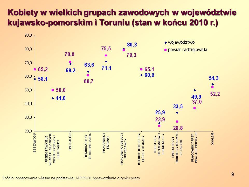 9 Źródło: opracowanie własne na podstawie: MPiPS-01 Sprawozdanie o rynku pracy Kobiety w wielkich grupach zawodowych w województwie kujawsko-pomorskim i Toruniu (stan w końcu 2010 r.)