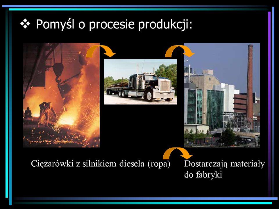 Pomyśl o procesie produkcji: Ciężarówki z silnikiem diesela (ropa)Dostarczają materiały do fabryki