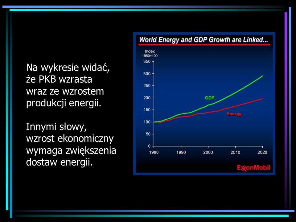 Na wykresie widać, że PKB wzrasta wraz ze wzrostem produkcji energii. Innymi słowy, wzrost ekonomiczny wymaga zwiększenia dostaw energii.