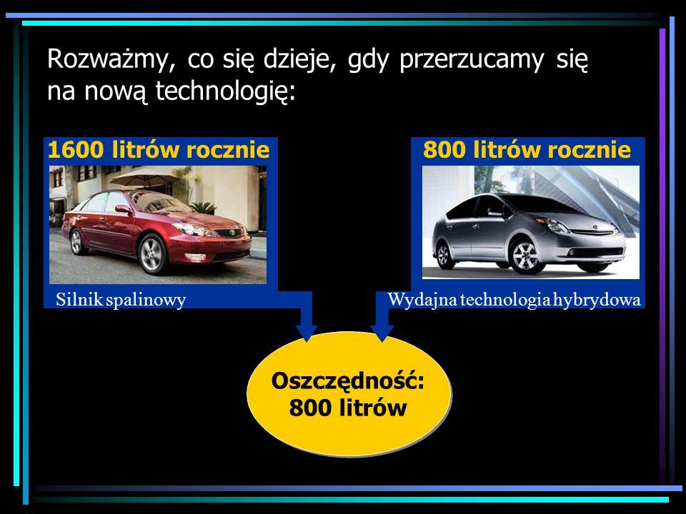 Kliknij tutaj Oszczędność: 800 litrów Oszczędność: 800 litrów Rozważmy, co się dzieje, gdy przerzucamy się na nową technologię: Silnik spalinowy 1600