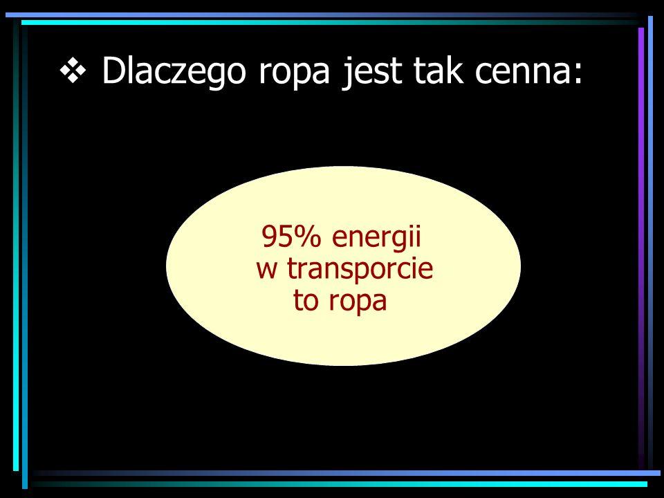 95% energii w transporcie to ropa