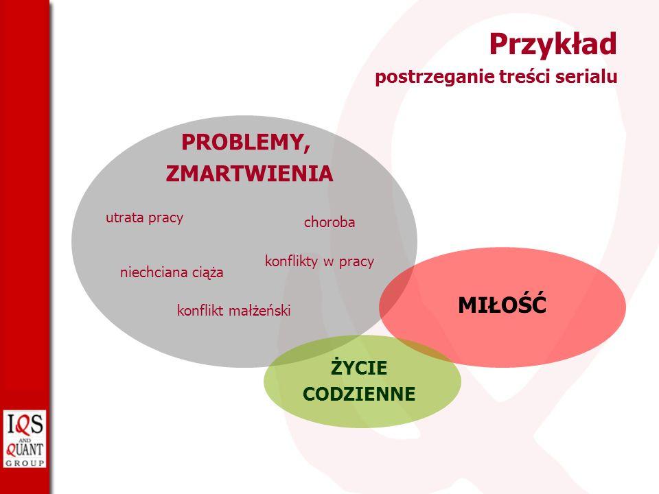 Przykład postrzeganie treści serialu PROBLEMY,ZMARTWIENIA utrata pracy niechciana ciąża konflikt małżeński choroba konflikty w pracy MIŁOŚĆ ŻYCIE CODZIENNE
