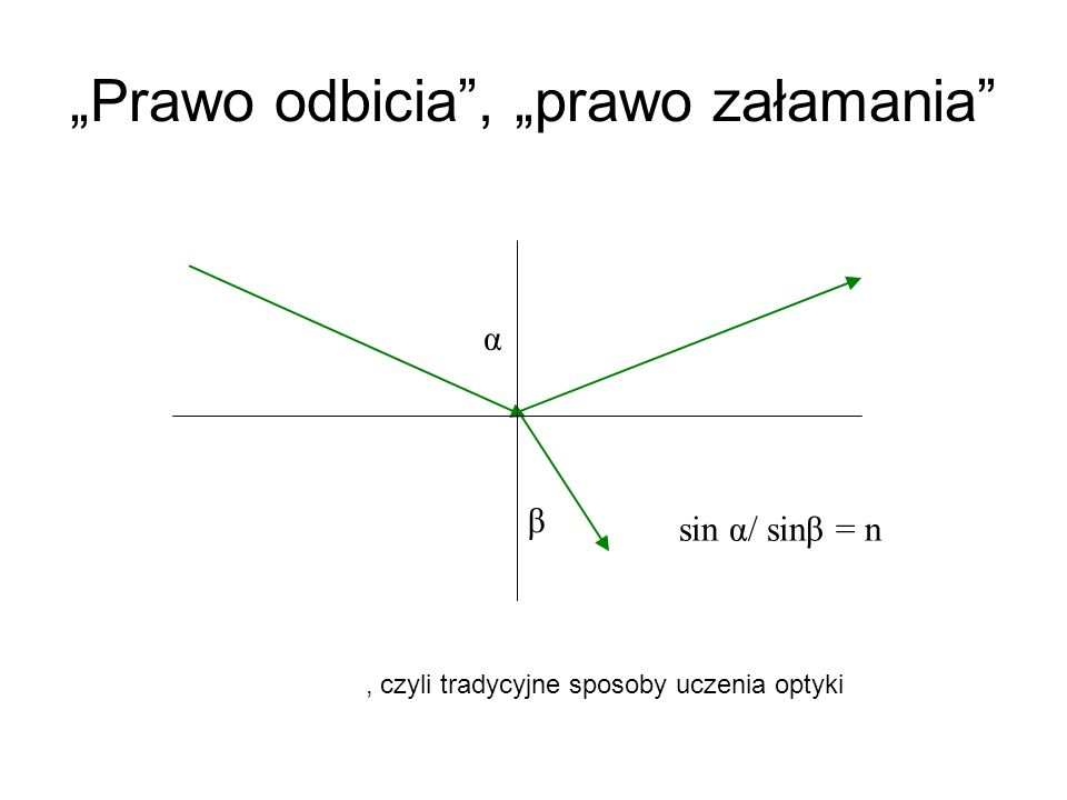 Prawo odbicia, prawo załamania α β sin α/ sinβ = n, czyli tradycyjne sposoby uczenia optyki