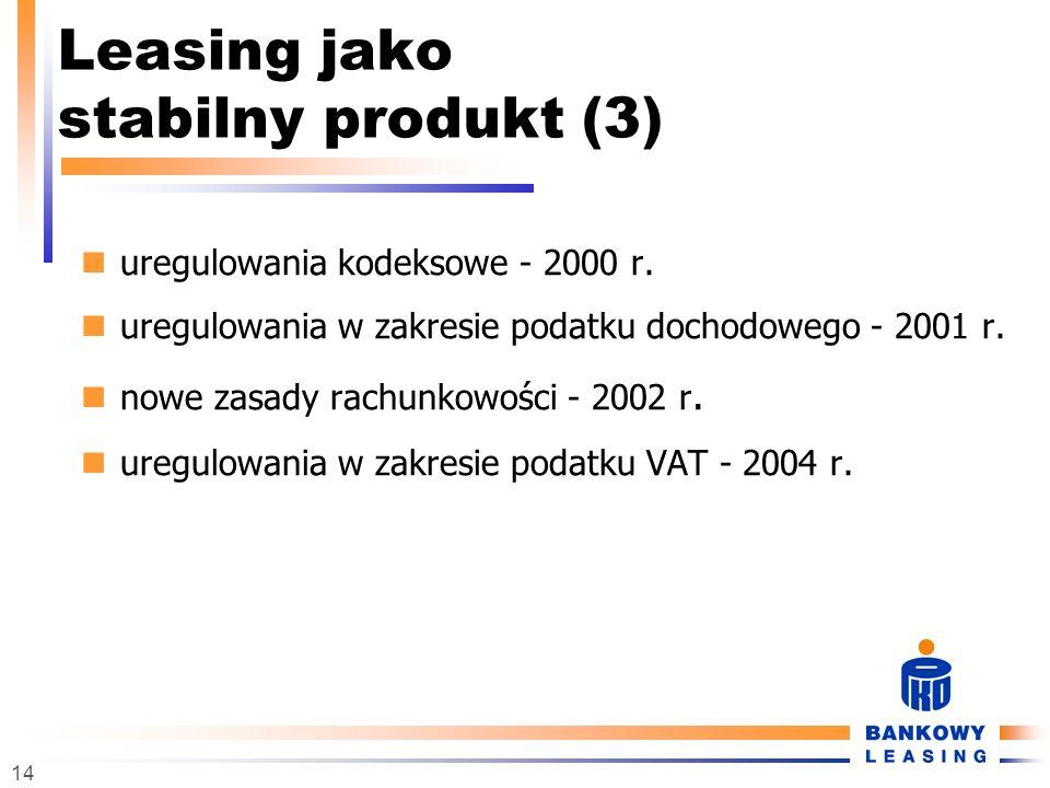 14 uregulowania kodeksowe - 2000 r. uregulowania w zakresie podatku dochodowego - 2001 r. nowe zasady rachunkowości - 2002 r. uregulowania w zakresie