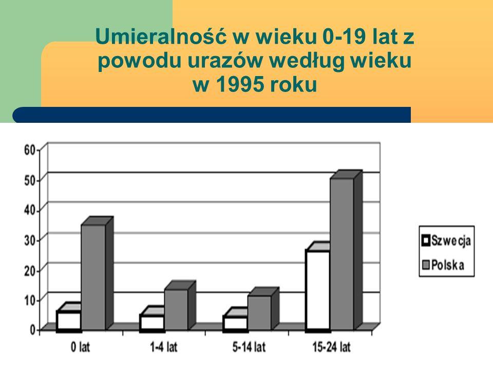 Umieralność w wieku 0-19 lat z powodu urazów według wieku w 1995 roku