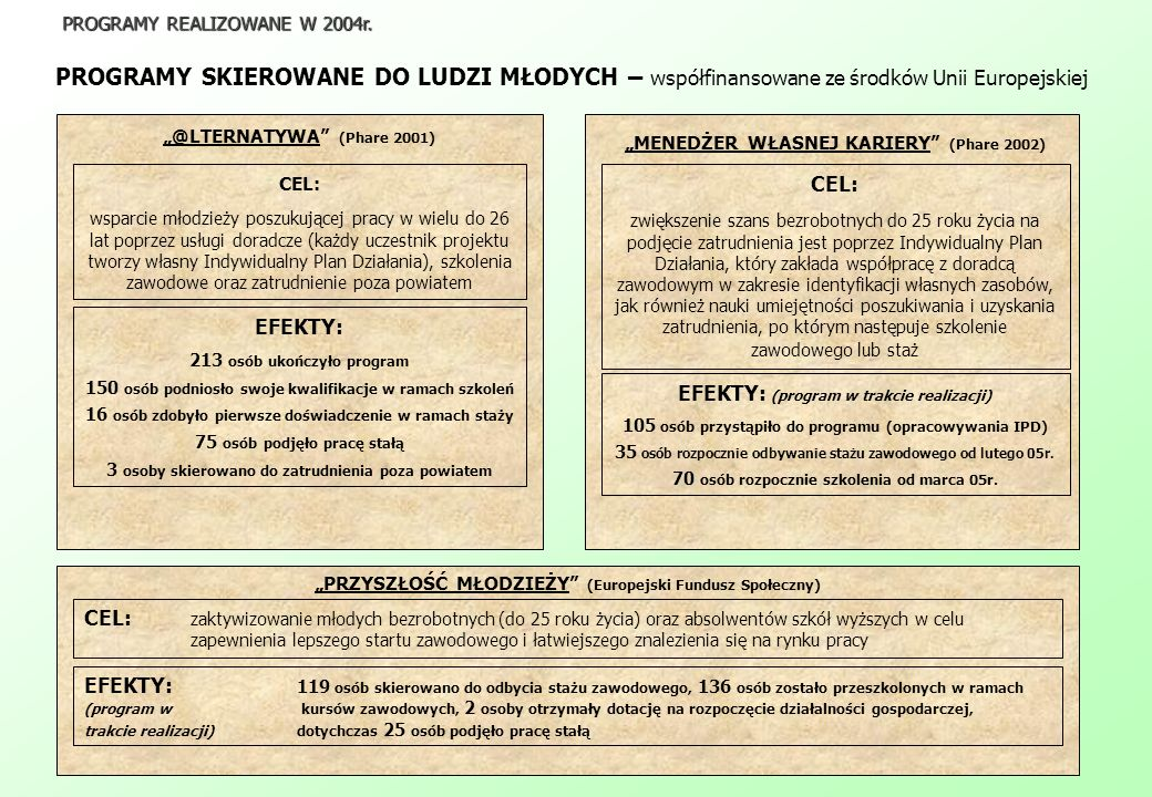 PROGRAMY SKIEROWANE DO LUDZI MŁODYCH – współfinansowane ze środków Unii Europejskiej PROGRAMY REALIZOWANE W 2004r.