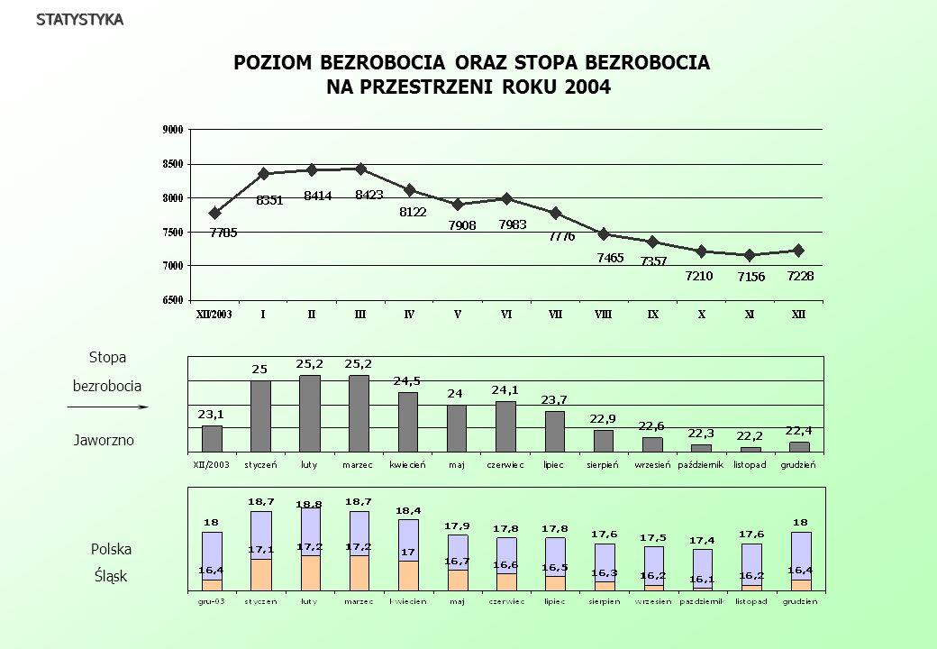 STATYSTYKA POZIOM BEZROBOCIA ORAZ STOPA BEZROBOCIA NA PRZESTRZENI ROKU 2004 Stopa bezrobocia Jaworzno Polska Śląsk
