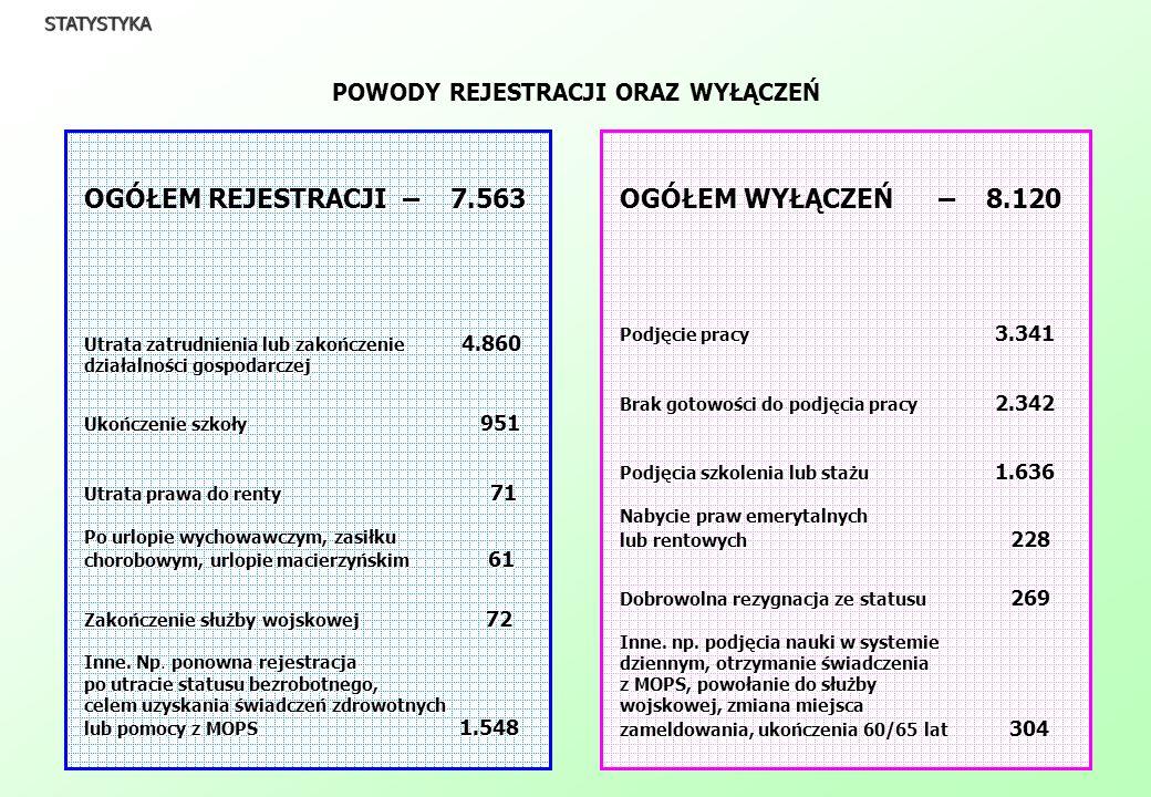 STRUKTURY BEZROBOTNYCH - 31.12.2004r.