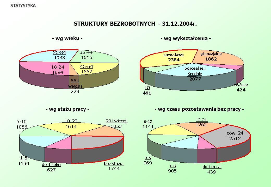 STRUKTURY BEZROBOTNYCH - 31.12.2004r. STATYSTYKA - wg wieku - - wg wykształcenia - - wg stażu pracy - - wg czasu pozostawania bez pracy -