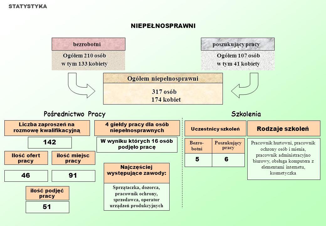 PROGRAMY SKIEROWANE DO DŁUGOTRWALE ZAREJESTROWANYCH PROGRAMY REALIZOWANE W 2004r.