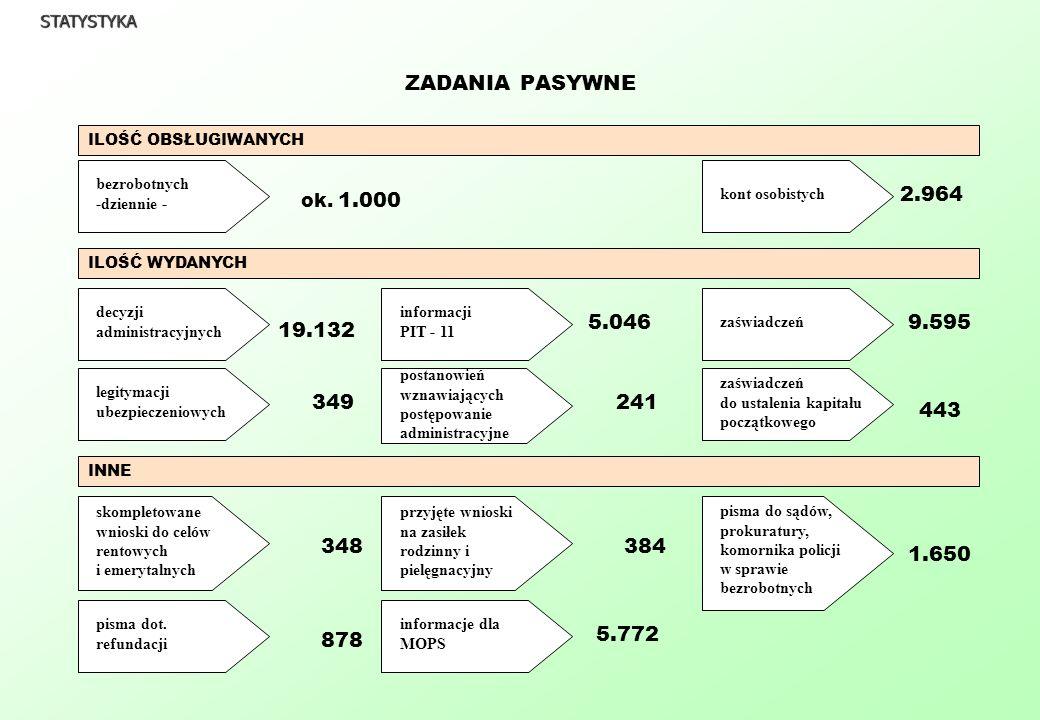 LICZBA ZAKTYWIZOWANYCH BEZROBOTNYCH W 2004r.