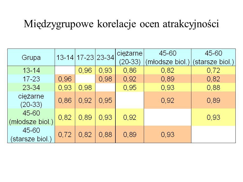 Międzygrupowe korelacje ocen atrakcyjności