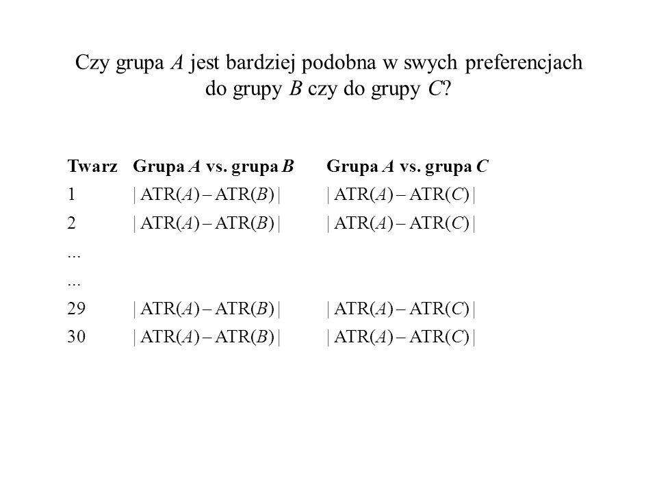 Czy grupa A jest bardziej podobna w swych preferencjach do grupy B czy do grupy C? TwarzGrupa A vs. grupa B Grupa A vs. grupa C 1  ATR(A) – ATR(B)    