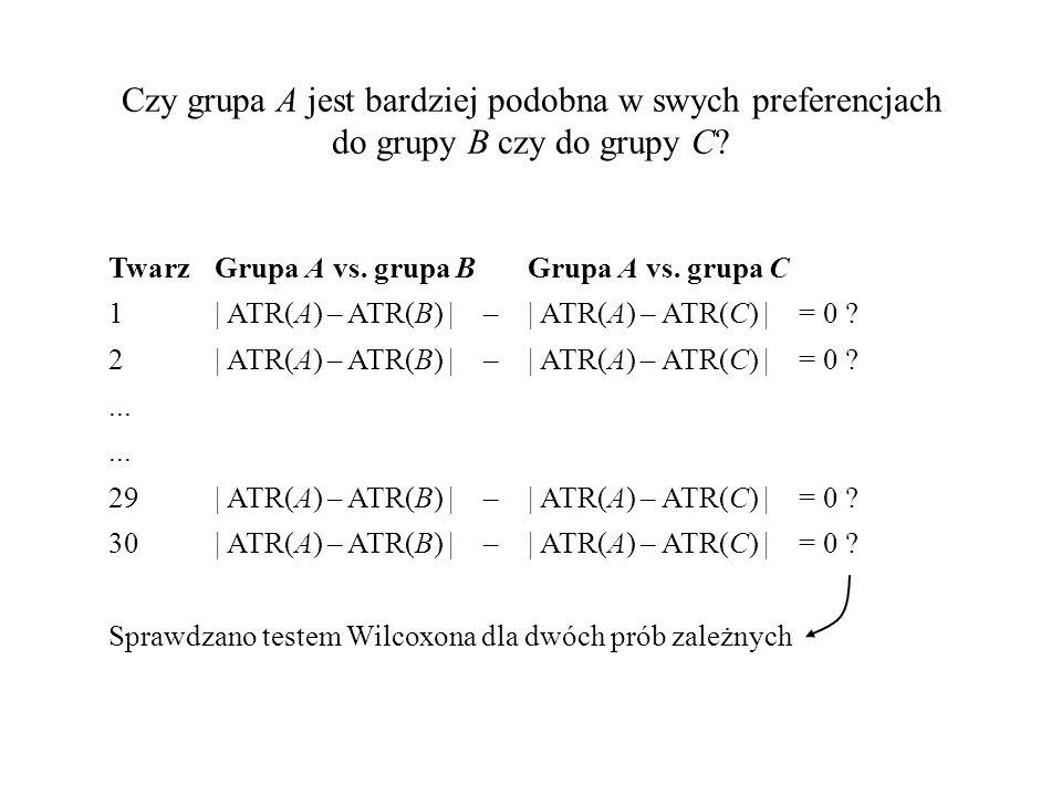 Czy grupa A jest bardziej podobna w swych preferencjach do grupy B czy do grupy C? TwarzGrupa A vs. grupa B Grupa A vs. grupa C 1  ATR(A) – ATR(B)   –