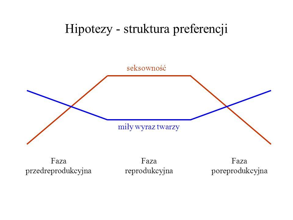 Hipotezy - struktura preferencji Faza przedreprodukcyjna Faza reprodukcyjna Faza poreprodukcyjna seksowność miły wyraz twarzy