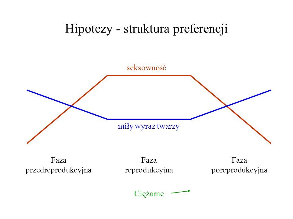 Hipotezy - struktura preferencji Faza przedreprodukcyjna Faza reprodukcyjna Faza poreprodukcyjna seksowność miły wyraz twarzy Ciężarne