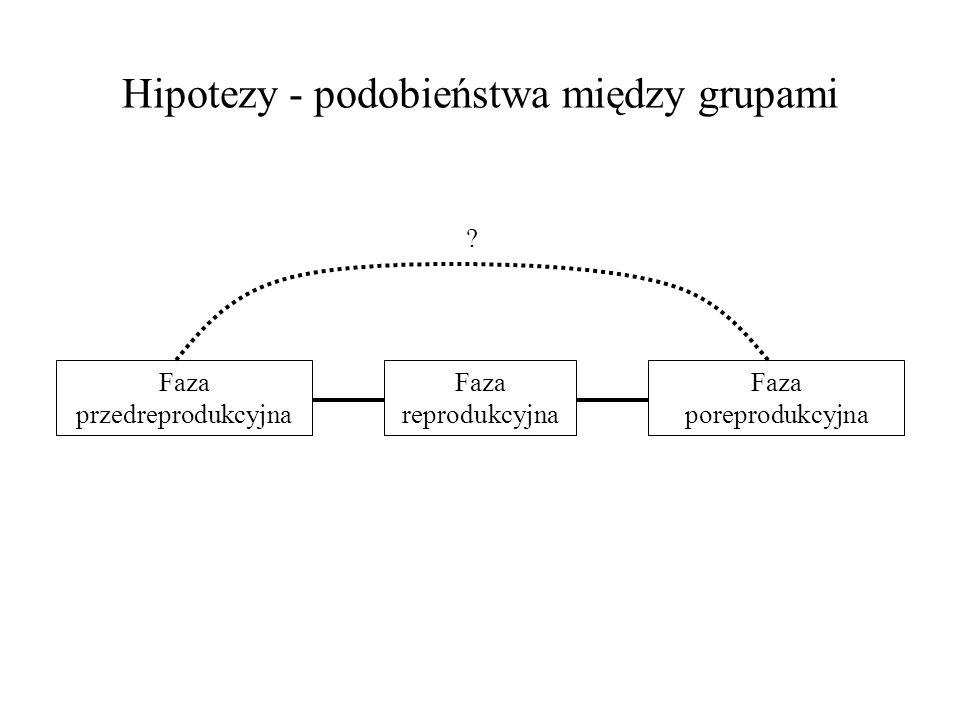 Hipotezy - podobieństwa między grupami Faza przedreprodukcyjna Faza reprodukcyjna Faza poreprodukcyjna ?