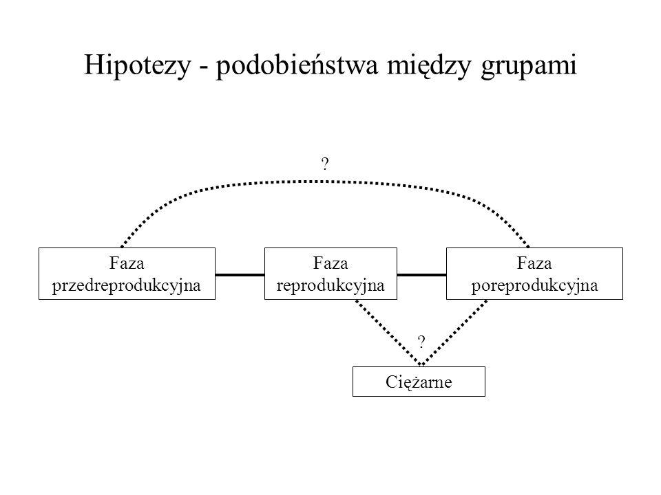 Hipotezy - podobieństwa między grupami Faza przedreprodukcyjna Faza reprodukcyjna Faza poreprodukcyjna Ciężarne ? ?