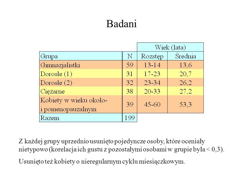 Badani Z każdej grupy uprzednio usunięto pojedyncze osoby, które oceniały nietypowo (korelacja ich gustu z pozostałymi osobami w grupie była < 0,3). U