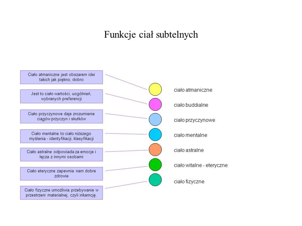 Funkcje ciał subtelnych ciało fizyczne ciało witalne - eteryczne ciało astralne ciało mentalne ciało przyczynowe ciało buddialne ciało atmaniczne Ciał