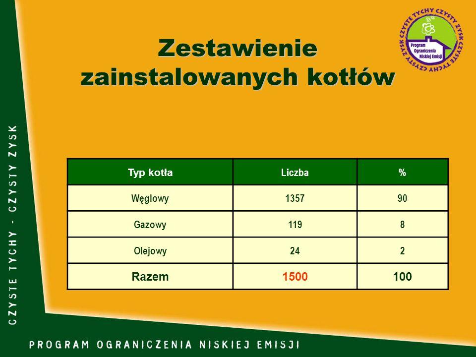 Zestawienie zainstalowanych kotłów Typ kotła Liczba% Węglowy135790 Gazowy1198 Olejowy242 Razem1500100
