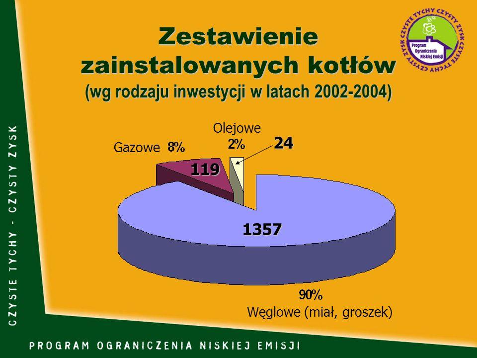 Zestawienie zainstalowanych kotłów (wg rodzaju inwestycji w latach 2002-2004) 1357 119 24 Węglowe (miał, groszek) Olejowe Gazowe