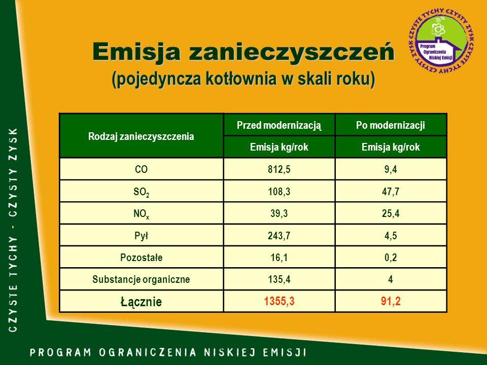 Emisja zanieczyszczeń (pojedyncza kotłownia w skali roku) Rodzaj zanieczyszczenia Przed modernizacjąPo modernizacji Emisja kg/rok CO812,59,4 SO 2 108,