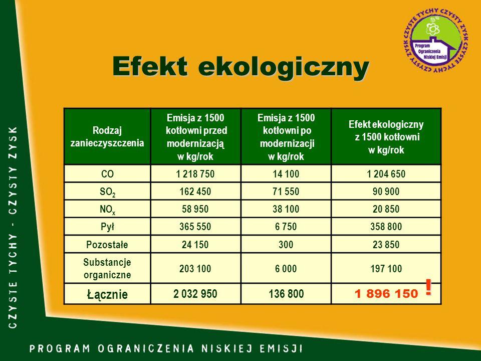 Rodzaj zanieczyszczenia Emisja z 1500 kotłowni przed modernizacją w kg/rok Emisja z 1500 kotłowni po modernizacji w kg/rok Efekt ekologiczny z 1500 ko