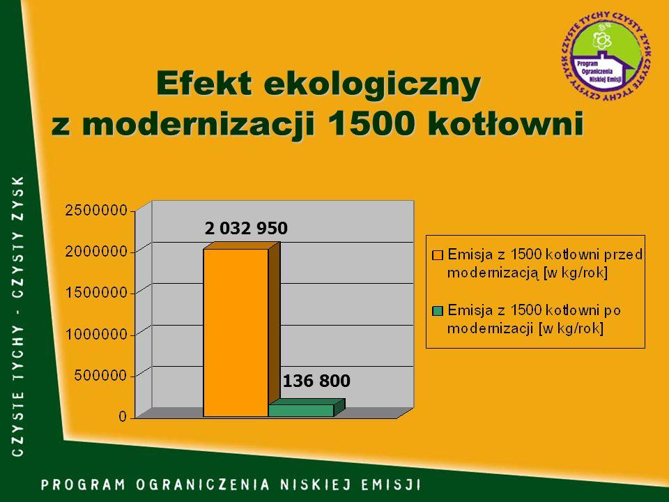 Efekt ekologiczny z modernizacji 1500 kotłowni 136 800 2 032 950