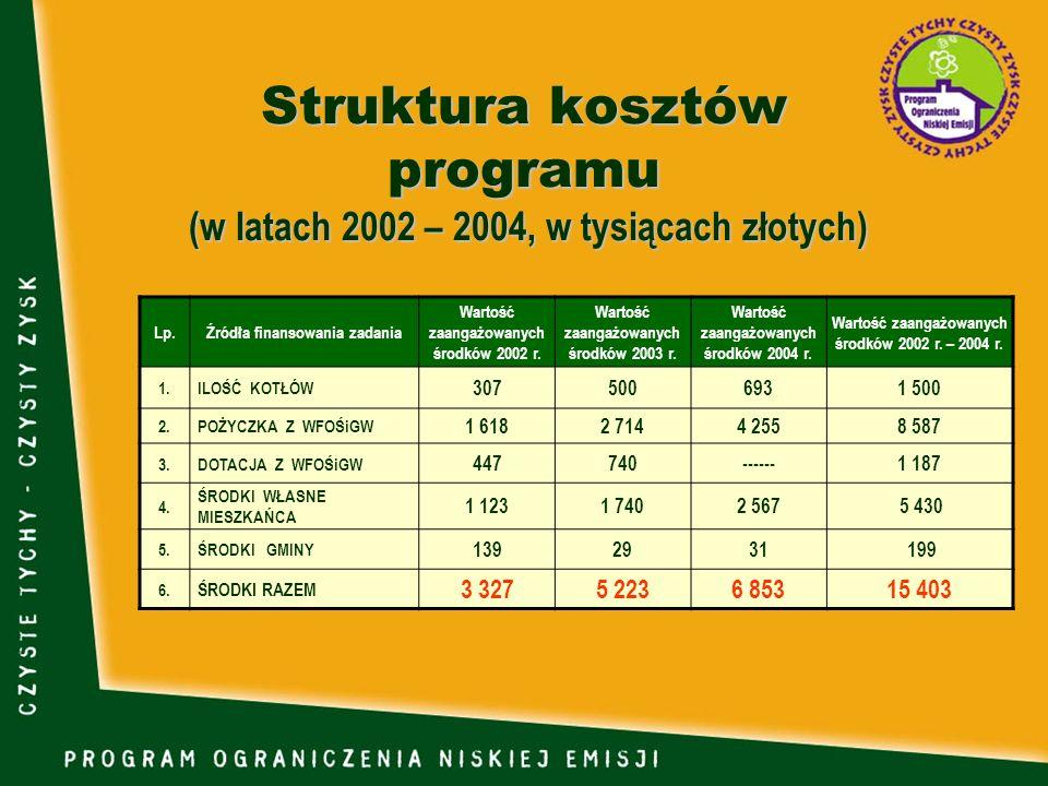 Struktura kosztów programu (w latach 2002 – 2004, w tysiącach złotych) Lp.Źródła finansowania zadania Wartość zaangażowanych środków 2002 r. Wartość z