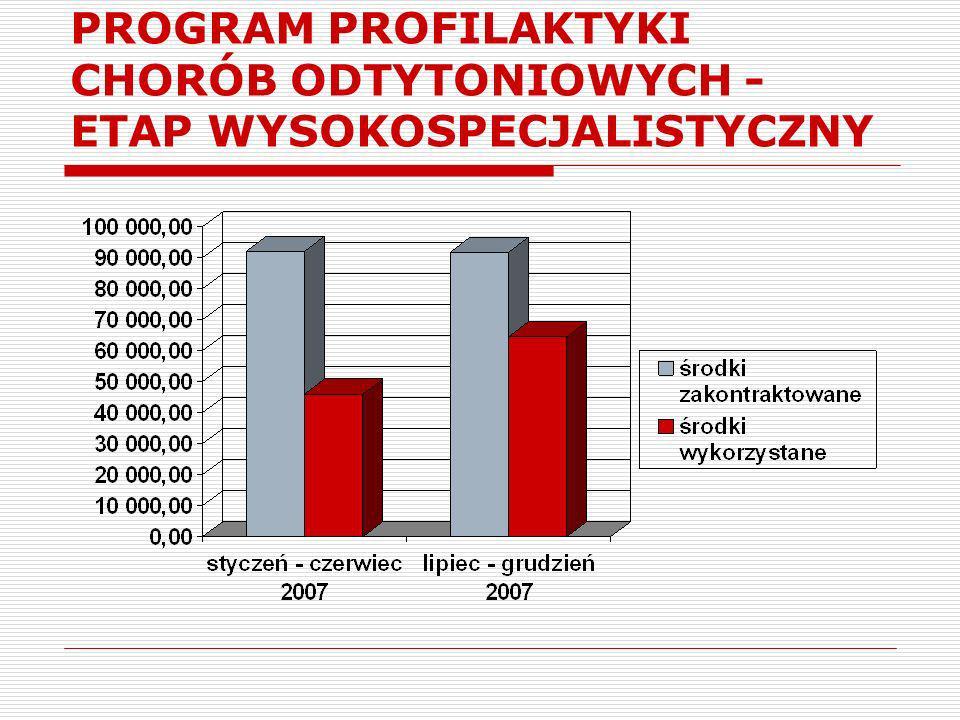PROGRAM PROFILAKTYKI CHORÓB ODTYTONIOWYCH - ETAP WYSOKOSPECJALISTYCZNY
