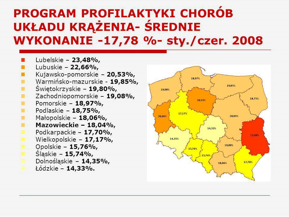 PROGRAM PROFILAKTYKI CHORÓB UKŁADU KRĄŻENIA- ŚREDNIE WYKONANIE -17,78 %- sty./czer. 2008 Lubelskie – 23,48%, Lubuskie – 22,66%, Kujawsko-pomorskie – 2