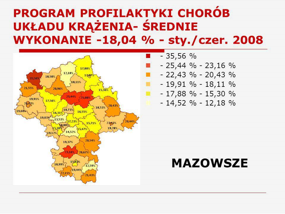 PROGRAM PROFILAKTYKI CHORÓB UKŁADU KRĄŻENIA- ŚREDNIE WYKONANIE -18,04 % - sty./czer. 2008 - 35,56 % - 25,44 % - 23,16 % - 22,43 % - 20,43 % - 19,91 %