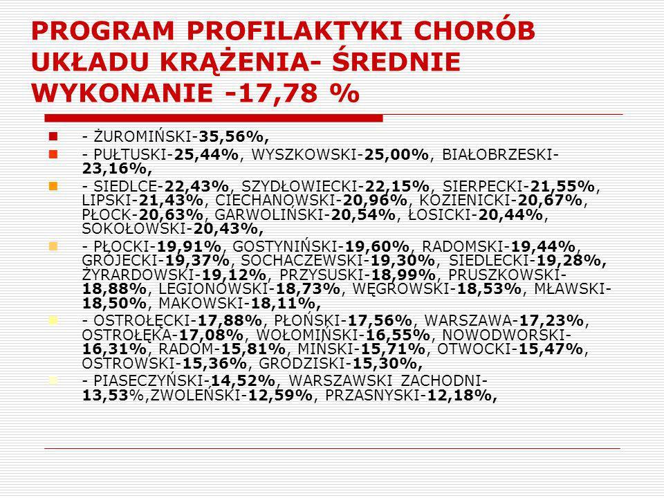 PROGRAM PROFILAKTYKI CHORÓB UKŁADU KRĄŻENIA- ŚREDNIE WYKONANIE -17,78 % - ŻUROMIŃSKI-35,56%, - PUŁTUSKI-25,44%, WYSZKOWSKI-25,00%, BIAŁOBRZESKI- 23,16