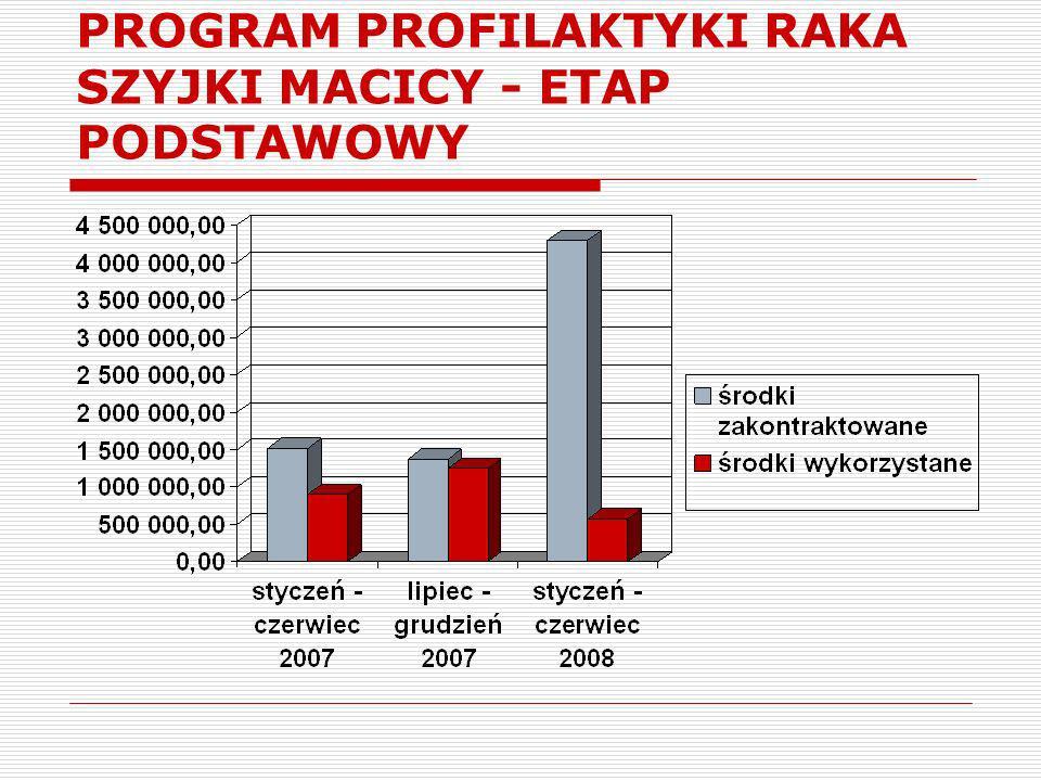 PROGRAM PROFILAKTYKI RAKA SZYJKI MACICY - ETAP PODSTAWOWY
