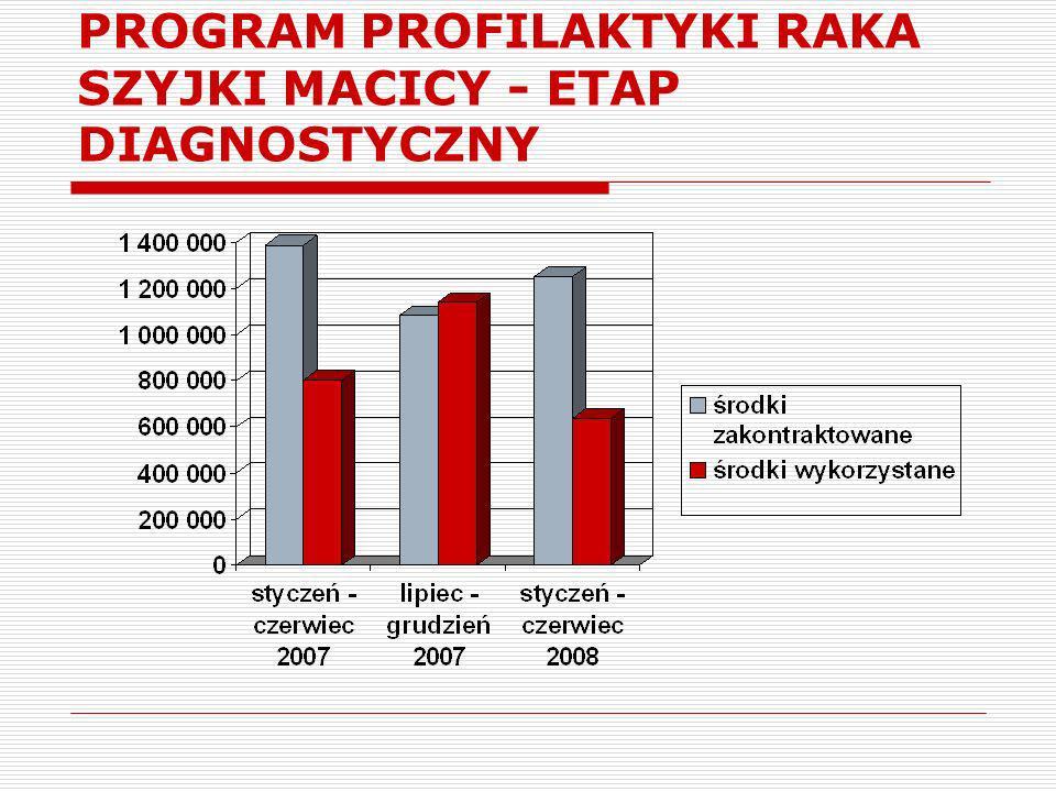 PROGRAM PROFILAKTYKI RAKA SZYJKI MACICY - ETAP DIAGNOSTYCZNY