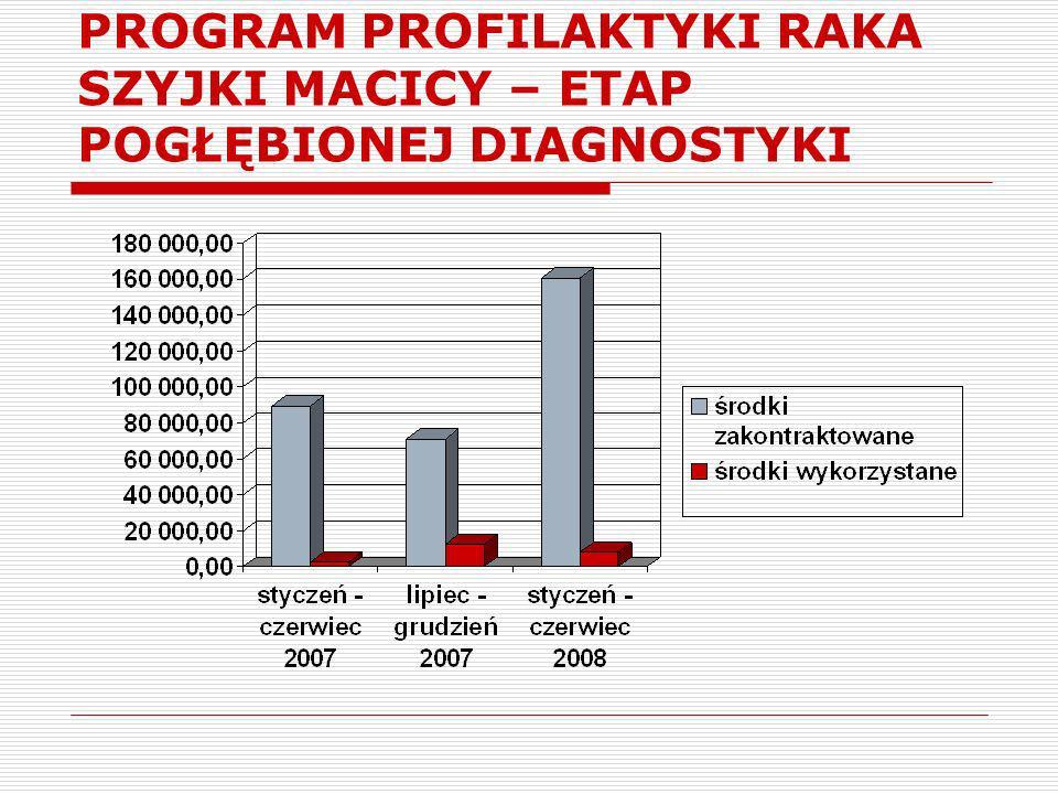 PROGRAM PROFILAKTYKI RAKA SZYJKI MACICY – ETAP POGŁĘBIONEJ DIAGNOSTYKI